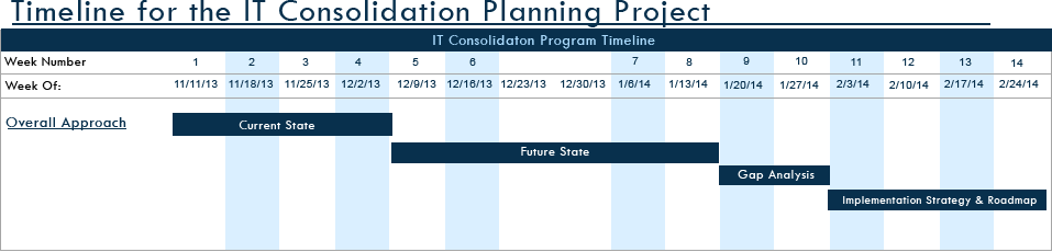 Timeline for the IT Consolidation Planning Project